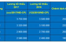muc-luong-toi-thieu-vung-nam-2017-moi-nhat
