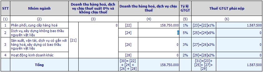 Kê khai thuế GTGT phương pháp trực tiếp