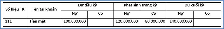 Cách kiểm tra bảng cân đối số phát sinh