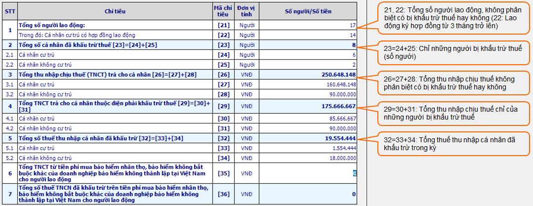 Hướng dẫn kê khai thuế thu nhập cá nhân từ tiền lương, tiền công