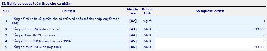 Tờ khai 05/QTT-TNCN - Phần 2