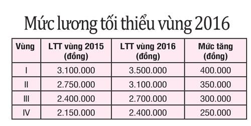 Mức lương tối thiểu vùng 2016