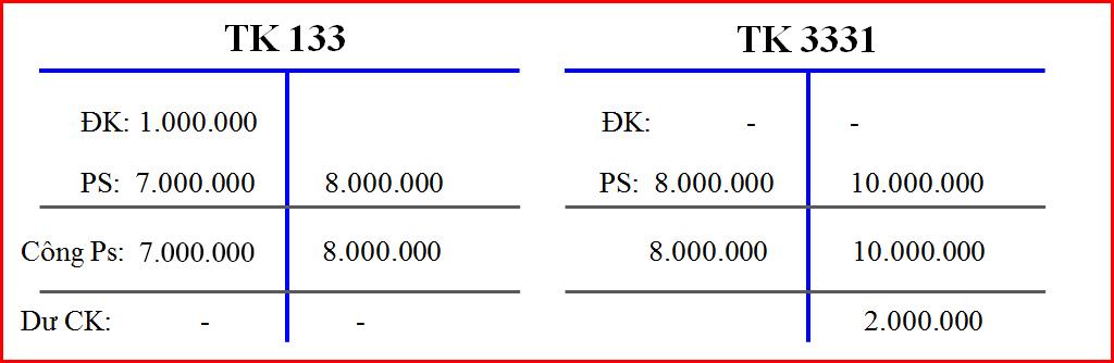 Bút toán kết chuyển thuế giá trị gia tăng