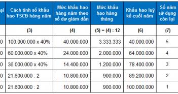 phuong-phap-trich-khau-hao-theo-so-du-giam-dan-co-dieu-chinh