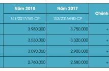 Lương tối thiểu vùng 2018