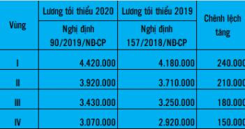 lương tối thiểu vùng năm 2020